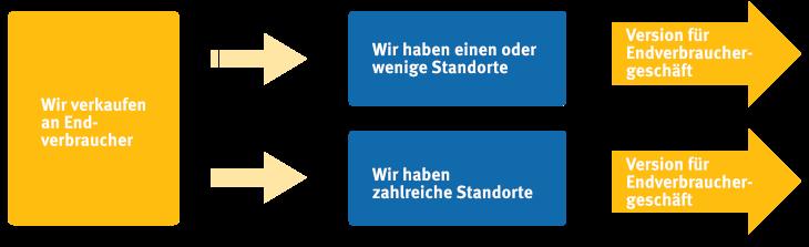 Infografik welche Version des Standards ist die richtige für mein Unternehmen