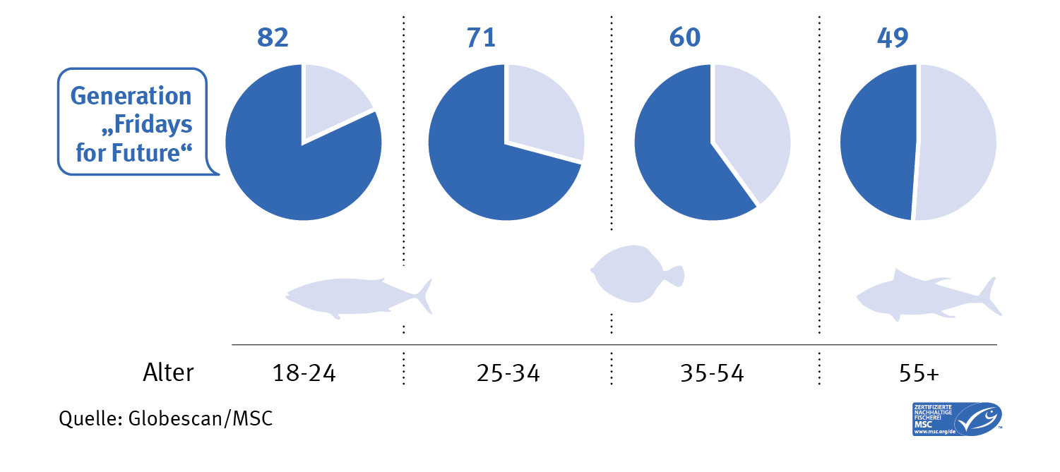 globescan results 2020 showing consumer behaviour change in pie charts