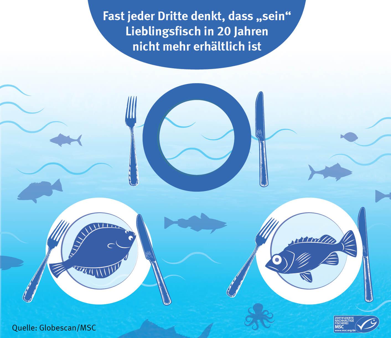 Infografik: 30% haben Sorge, dass ihr Lieblingsfisch in 20 Jahren nicht mehr erhältlich ist