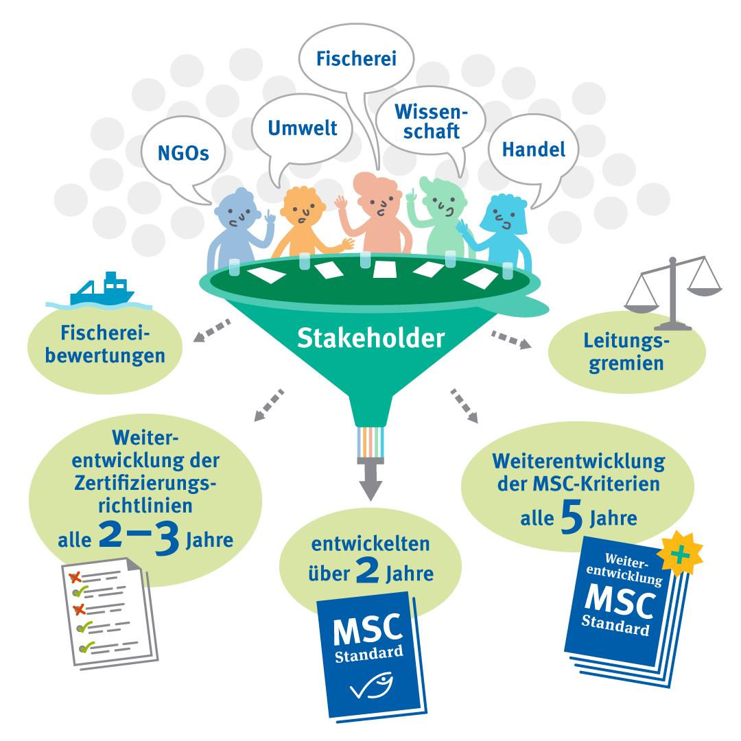 Multistakeholderansatz