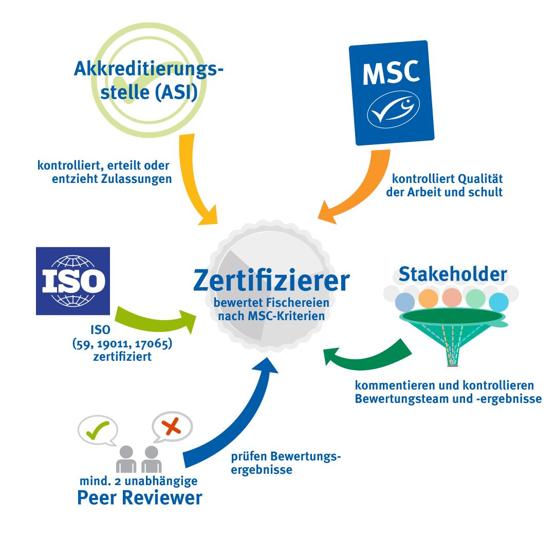 Zertifizierungsbeteiligte_Minimierung_Interessenskonflikt