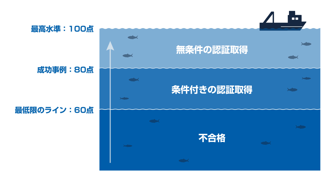 MSC漁業認証審査の採点方法