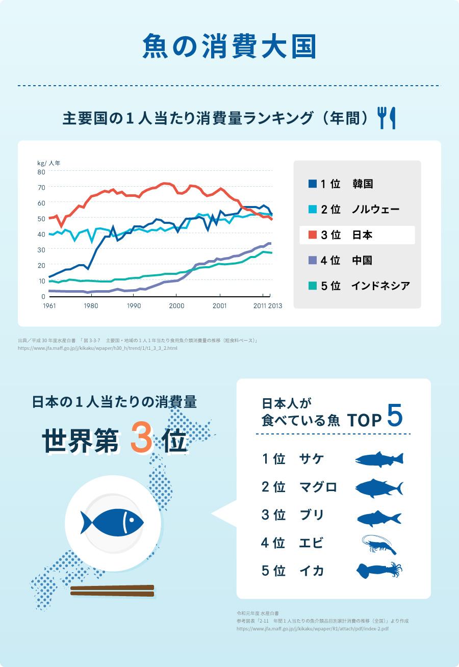 魚の消費大国