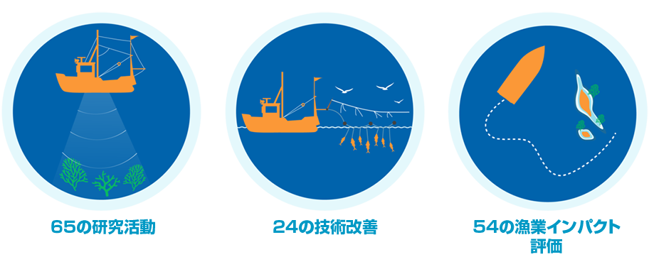漁業の改善
