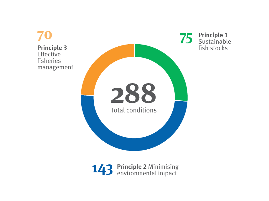Chart showing MSC certified fisheries 288 conditions of certification