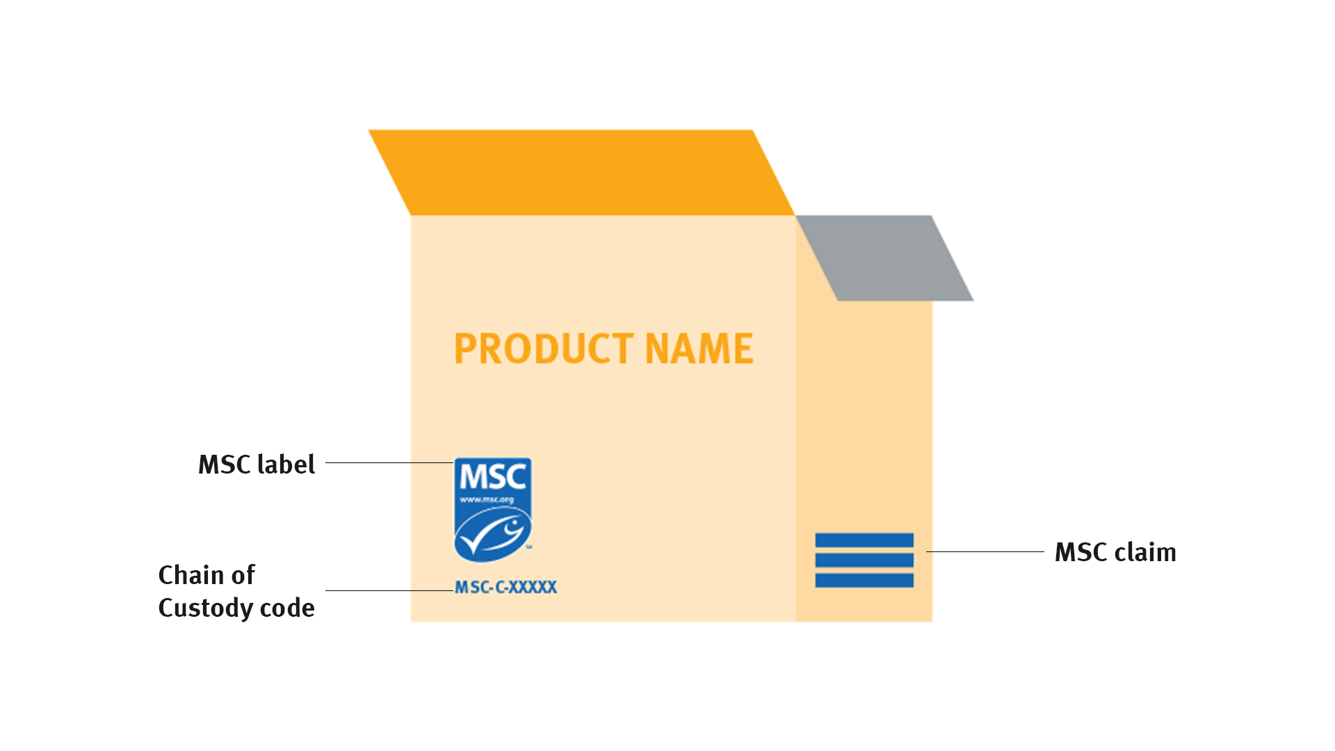 MSC label on product use