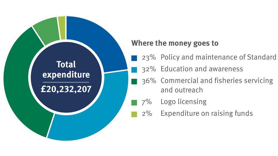 Pie chart showing the MSC's total expenditure for 2017-18 - £20,232,207