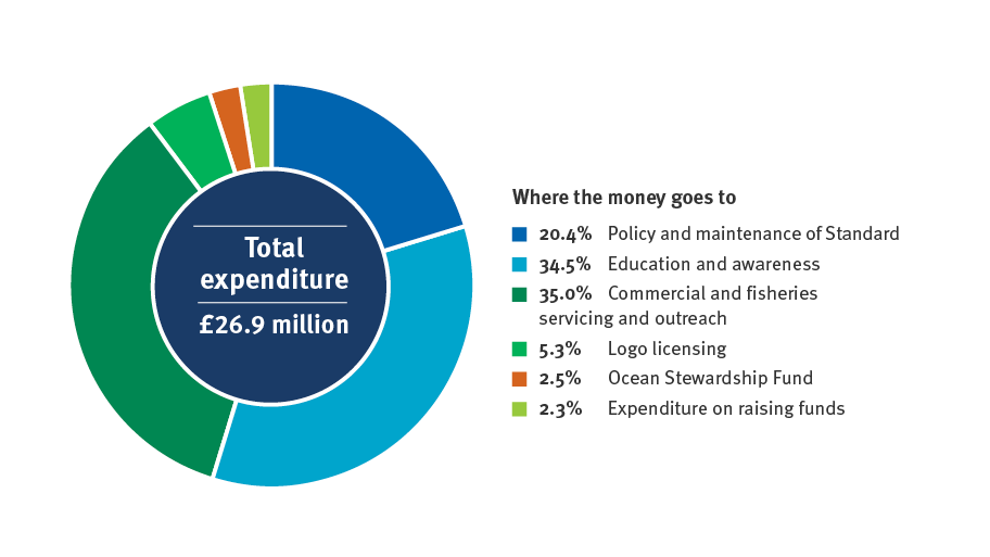 Pie chart showing the MSC's total expenditure for 2019-20 - £26.9 million