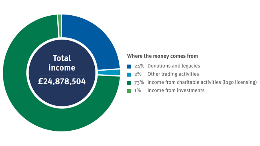 Pie chart showing the MSC's total income for 2017-18 - £24,878,504
