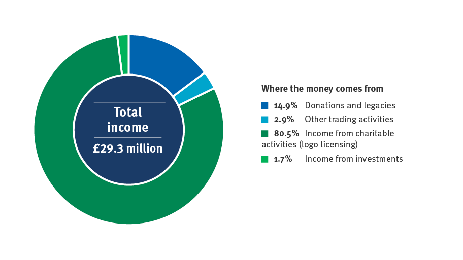 Pie chart showing the MSC's total income for 2019-20 - £29.3 million