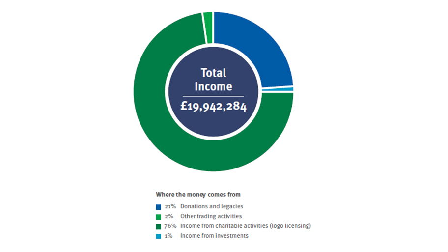 Graph detailing the MSC's total income for 1 April to 31 March 2017
