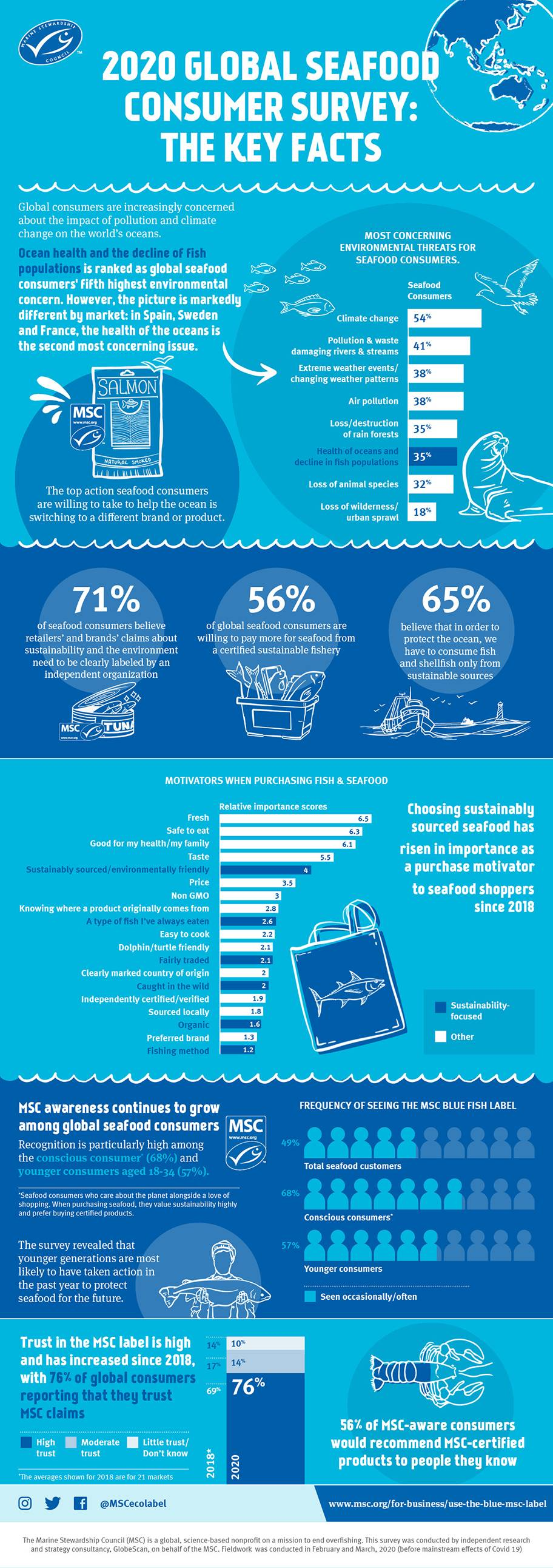Key facts infographic from MSC and Globescan's 2020 consumer survey results