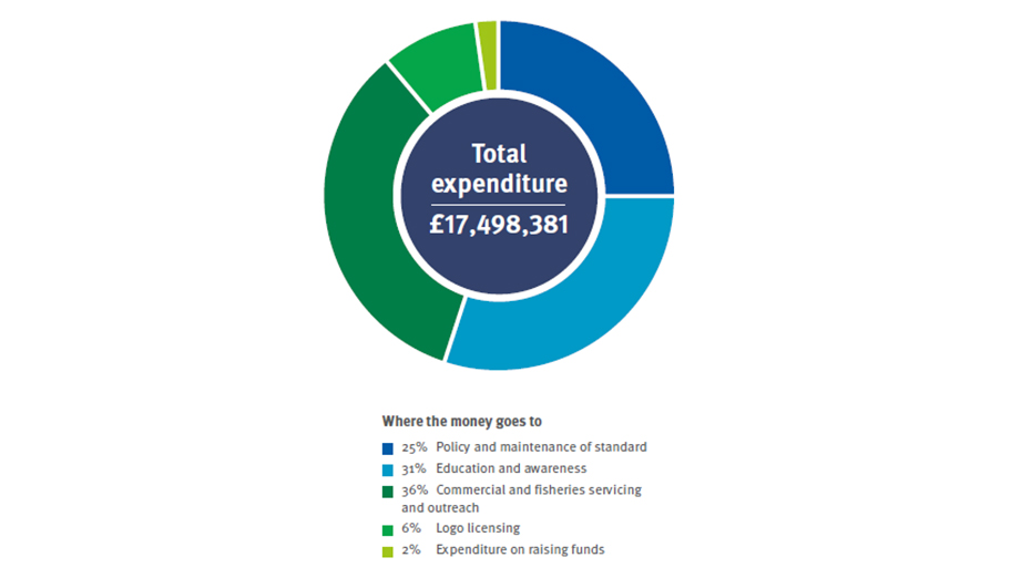 Pie chart depicting MSC's total expenditure 2016-17