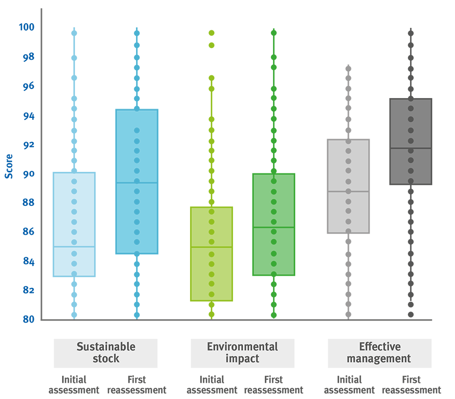 Graph showing pattern of average improvements in scoring for MSC certified fisheries over time