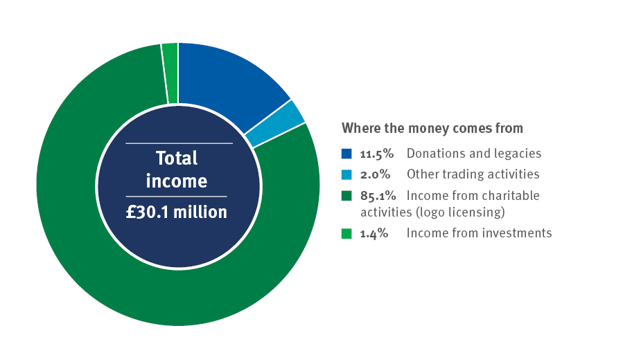 Pie chart showing the MSC's total income of £30.1 million for 2020-2021