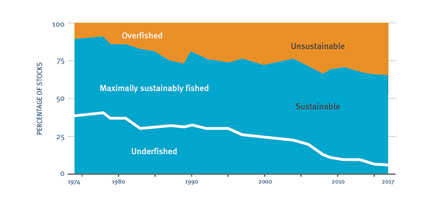 Graph showing global trends in state of global fish stocks between 1974 and 2017:  overfished, maximally sustainably fished and underfished