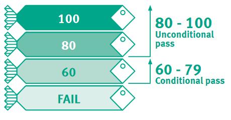 Scorechart for certification